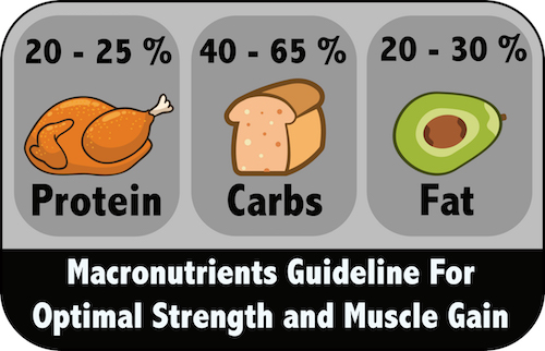 how to determine your macros